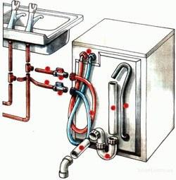 Установка стиральных машин в Аксае